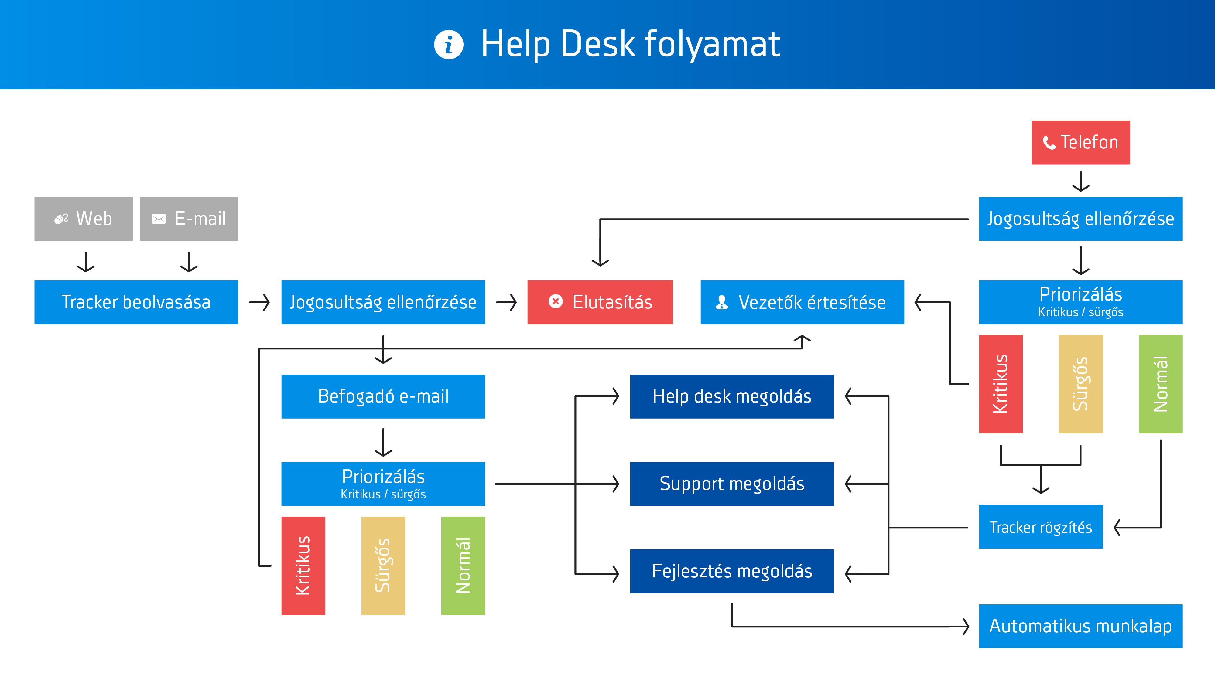 Help Desk folyamat működése